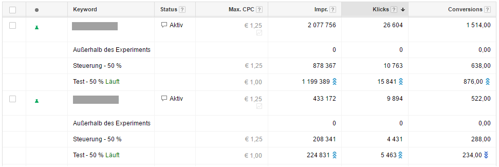 AdWords Kampagnentest - ACE-Test Keywordebene
