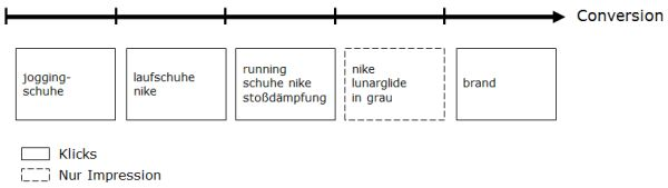 Darstellung des Attributionsmodells
