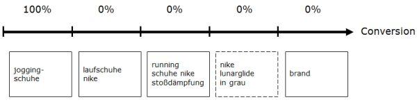 Attributionsmodell: First-Click-Wins