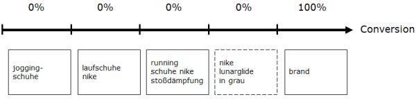 Attributionsmodell: Last-Click-Wins