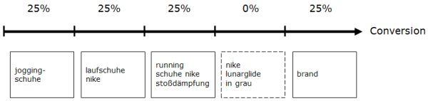Attributionsmodell: lineares Modell