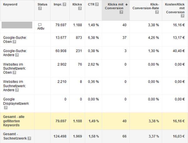 AdWords auswerten - detaillierte Leistungsdaten