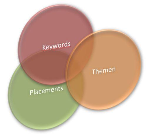 AdWords GDN: kontextbezogene Ausrichtungsoptionen