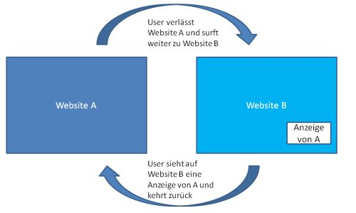 AdWords GDN: Ablauf Remarketing