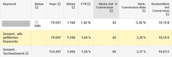 AdWords auswerten - durchschnittliche Leistungsdaten