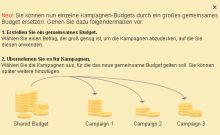Gemeinsame Budgets