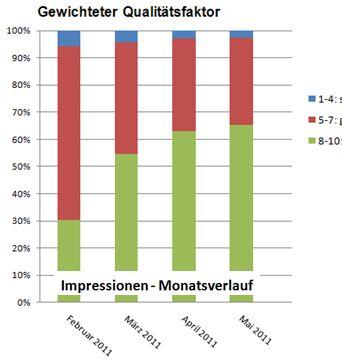 Verlauf des gewichteten Qualitätsfaktors
