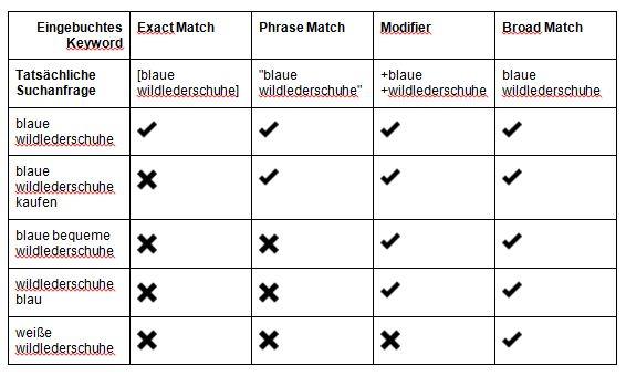 Keyword-Optionen bei AdWords - Übersicht