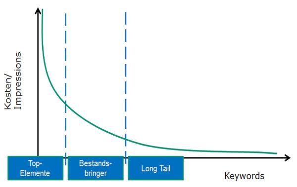 Keywordliste - Potentiale erkennen