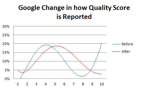 Verteilung der Qualitätsfaktoren - Quelle wordstream.com