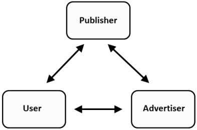 Qualitätskonzept AdWords